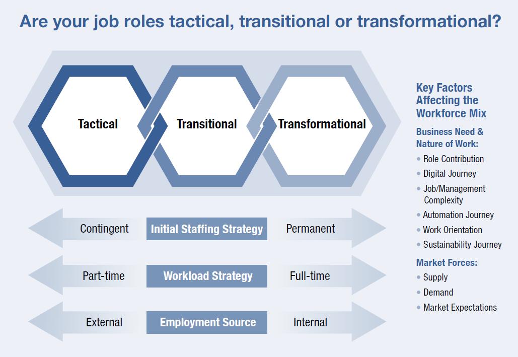 Job Role Factors