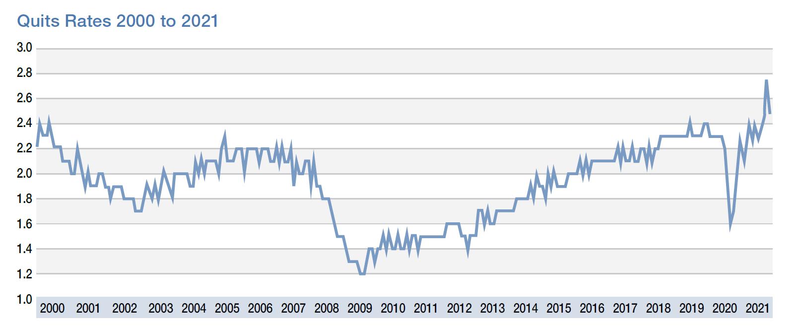 Quit Rates Graph