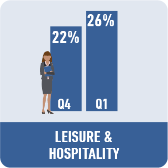 Leisure and Hospitality