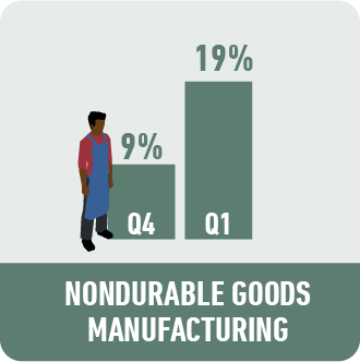 Non Durable Manufacturing