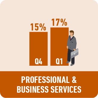 Professional and Business Services