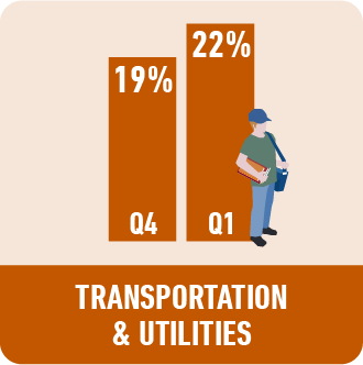 Transportation and Utilities